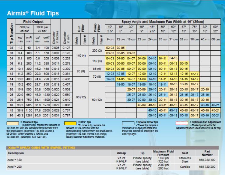 Additional Information Standard Xcite Spray Gun Tip 9 Various Widths